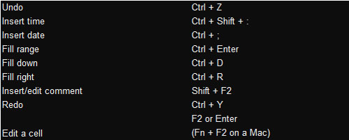 Shortcut Keys for Editing