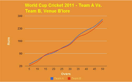 50 over cricket score graph in Google Spreadsheet