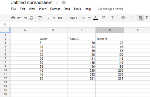 spreadsheet data for creating chart in Google Doc