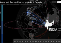 Small Arms and Ammunition Import and Export in India During 1992 to 2010