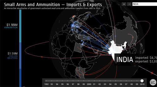 Arms and Ammunition Trade India