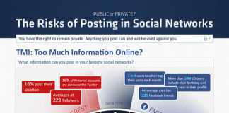 what are the risk of sharing private information on social networks