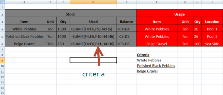 Sumif function in Excel for daily excel spreadsheet user
