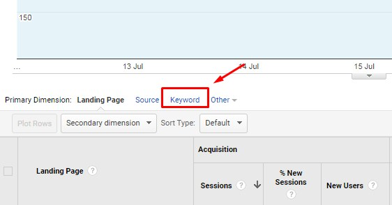 track keyword used in your blog