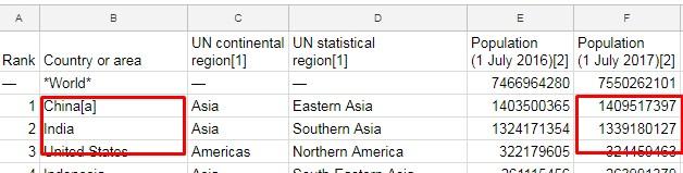 sample data to Create Google Sheet Map Geo Chart