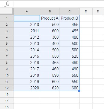 sample data to create Area Charts in Google Sheets