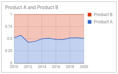 Create percentage Stacked Area Chart in Google Sheets