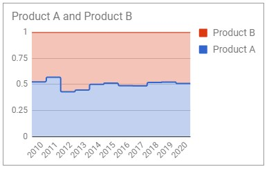 Create 100% Stepped Stacked Area Charts in Google Sheets