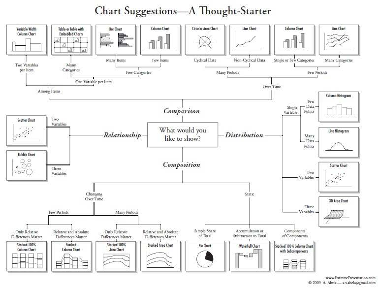 chart selection tool to Choose suitable chart