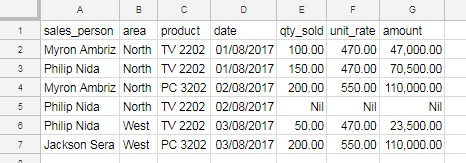 sample data to use counta function