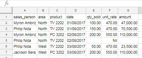 sample countif data