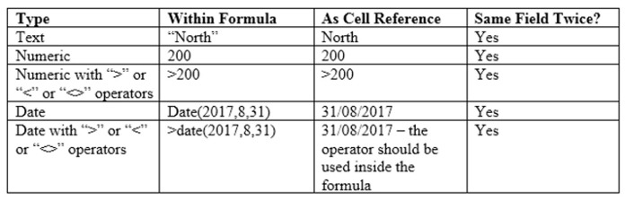 How to Use Text, Date, Numeric Criteria in Sumproduct Function