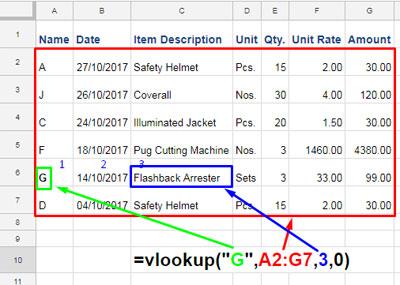 Example to Google Sheets Vlookup formula