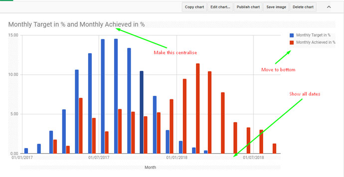 Column Chart customization in Google Sheets