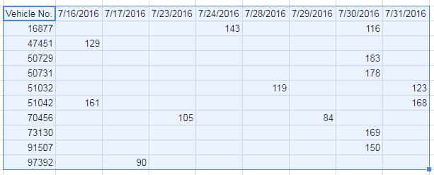 query as pivot table 1