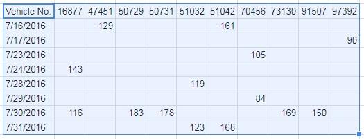 query as pivot table 2