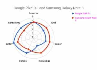 Radar Chart in Google Sheets