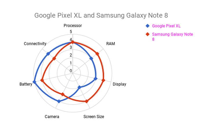 Radar Chart in Google Sheets Showing Phone Comparison