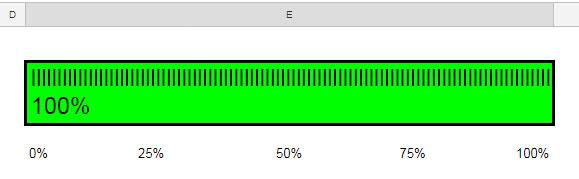 Google Sheets Finished Percentage Progress Bar