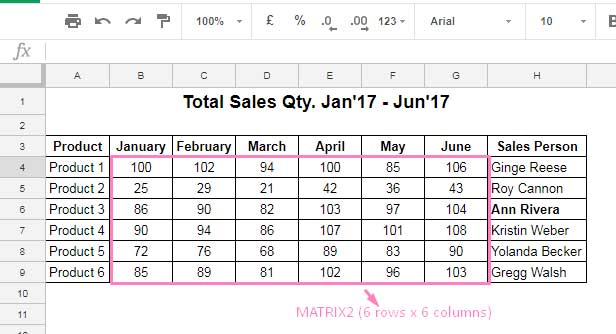 Sample data for MMULT practical use in Google Sheets
