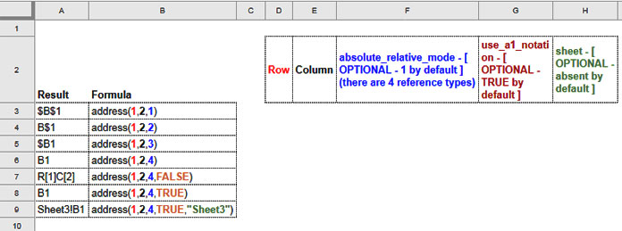 Google Sheets Address Function Syntax Explained