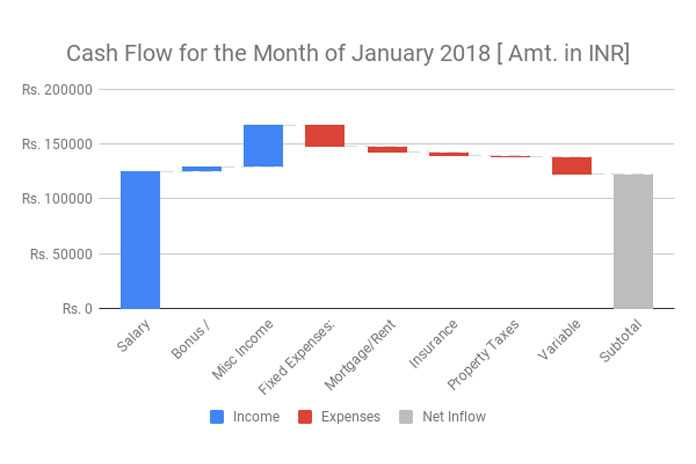 To Create A Mckinsey Style Waterfall Chart In Google Sheets