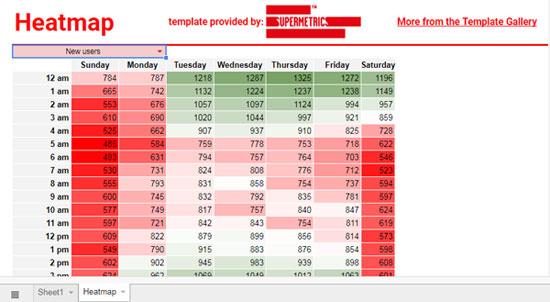 Heatmap in Google Sheets with Google Analytics Data