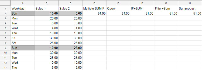 Simplified the Use of SUMIF function in Google Sheets