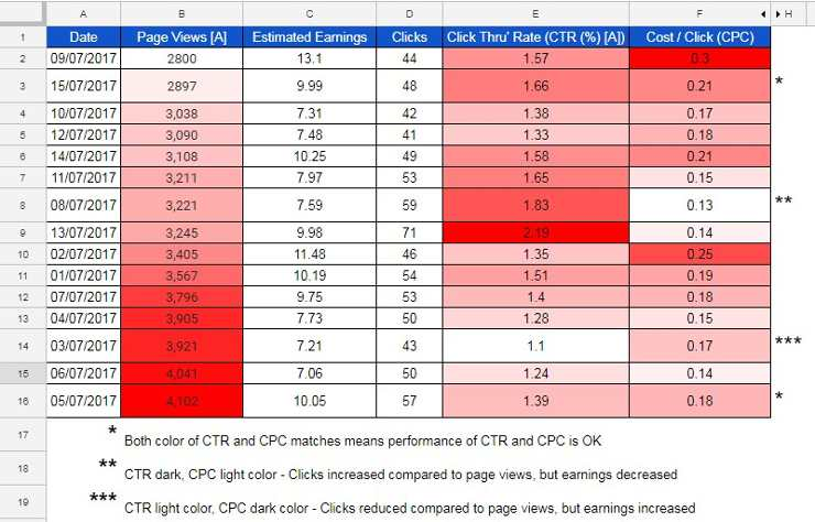 Why My CPC is Low - Learn CPC, CTR, RPM Using Google Spreadsheets