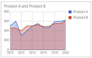 Learn How to Create Area Charts in Google Sheets [Ultimate