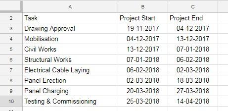 create gantt chart using this sample data