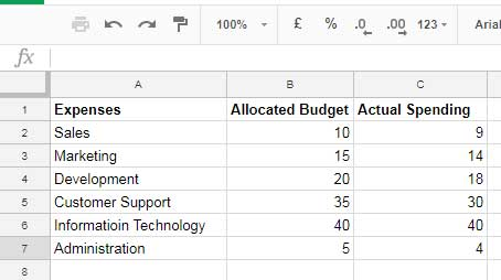 How to create radar chart in google sheets step by step guide column wise sample data for radar chart creation ccuart Gallery