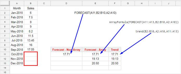 FORECAST Function in Google Sheets [Formula Examples]
