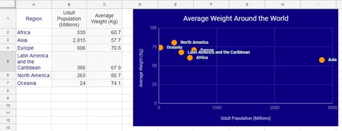 Google Sheets - Add Labels to Data Points in Scatter Chart