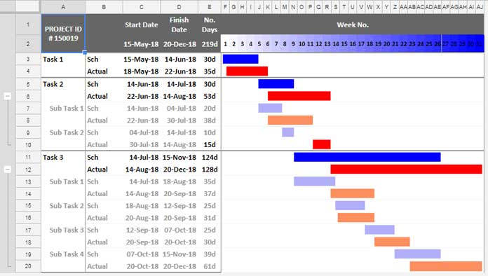 Record Progress In Gantt Chart Google Sheets