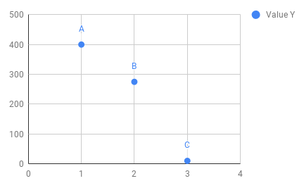 Google sheets add labels to data points in scatter chart google sheets scatter graph with labels ccuart Gallery