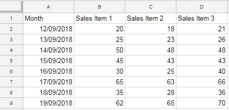 Learn How to Make Charts in Google Sheets and Format Data