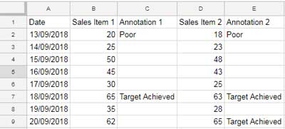 data format for annotated timeline graph in google sheets