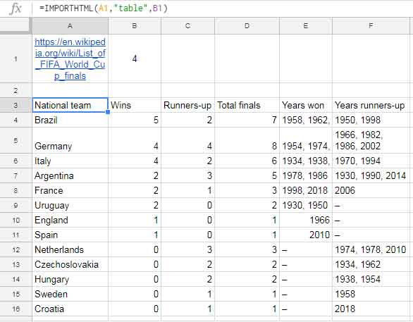 Comparison of Vlookup Formula in Excel and Google Sheets
