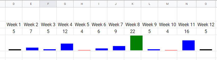 Sparkline Column Chart Options in Google Sheets