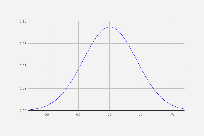 How To Create A Bell Curve Graph In Google Sheets
