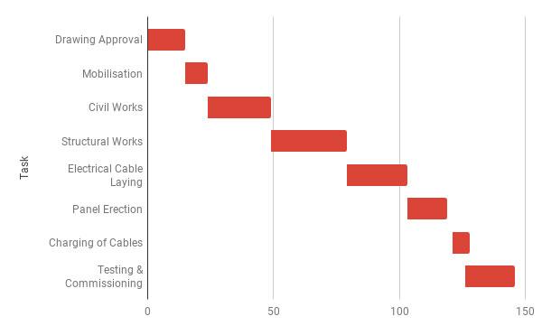Create Gantt Chart In Google Sheets Using Stacked Bar Chart